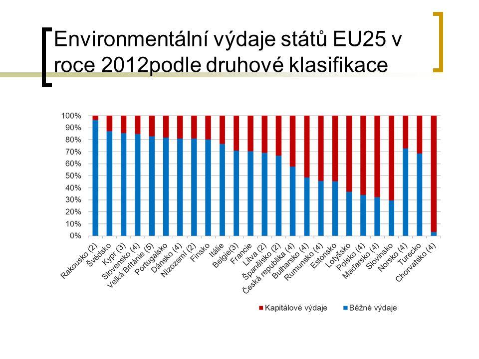 Environmentální výdaje států EU25 v roce 2012podle druhové klasifikace