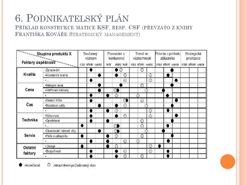 6. P ODNIKATELSKÝ PLÁN P ŘÍKLAD KONSTRUKCE MATICE KSF, RESP.
