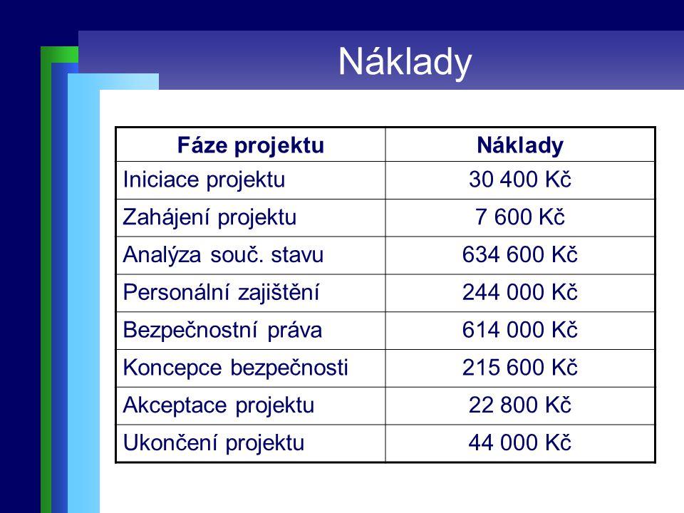 Náklady Fáze projektuNáklady Iniciace projektu30 400 Kč Zahájení projektu7 600 Kč Analýza souč.