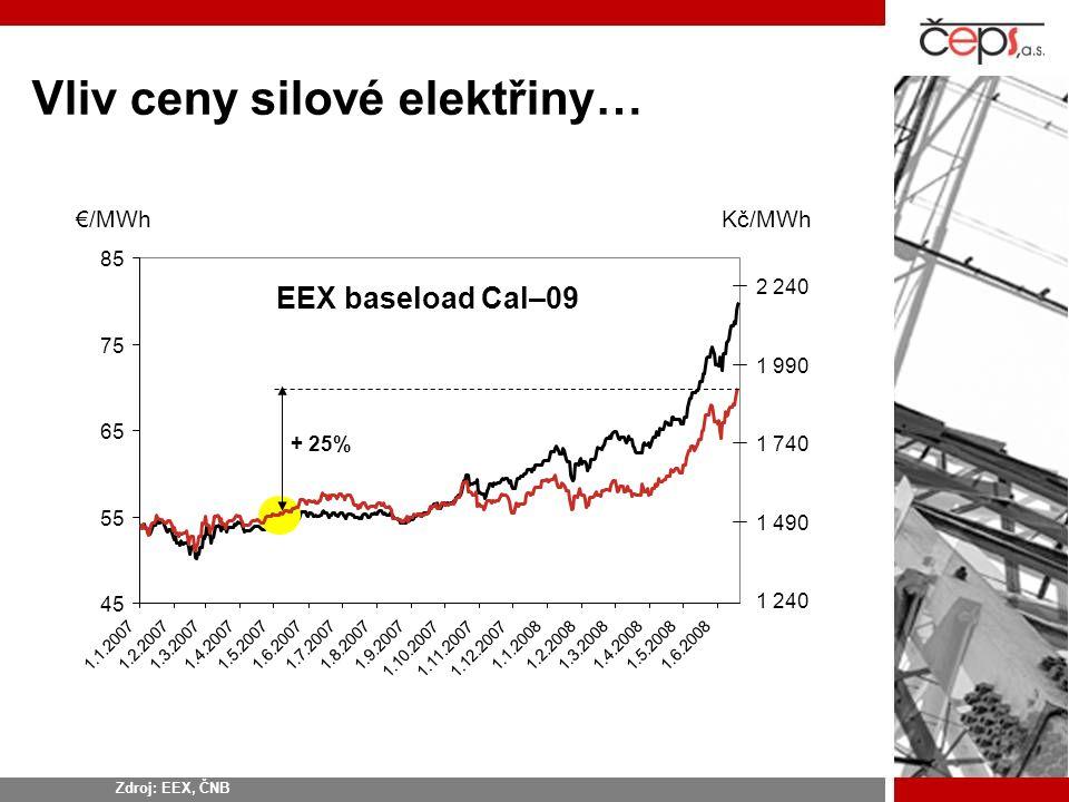 Vliv ceny silové elektřiny… 45 55 65 75 85 1.1.20071.2.20071.3.20071.4.20071.5.20071.6.20071.7.20071.8.20071.9.2007 1.10.20071.11.20071.12.2007 1.1.20