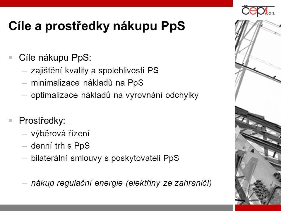 Cíle a prostředky nákupu PpS  Cíle nákupu PpS: –zajištění kvality a spolehlivosti PS –minimalizace nákladů na PpS –optimalizace nákladů na vyrovnání