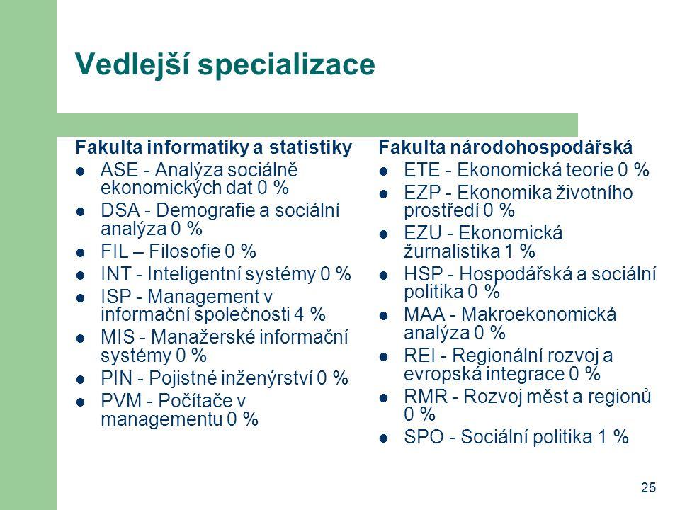 25 Vedlejší specializace Fakulta informatiky a statistiky ASE - Analýza sociálně ekonomických dat 0 % DSA - Demografie a sociální analýza 0 % FIL – Filosofie 0 % INT - Inteligentní systémy 0 % ISP - Management v informační společnosti 4 % MIS - Manažerské informační systémy 0 % PIN - Pojistné inženýrství 0 % PVM - Počítače v managementu 0 % Fakulta národohospodářská ETE - Ekonomická teorie 0 % EZP - Ekonomika životního prostředí 0 % EZU - Ekonomická žurnalistika 1 % HSP - Hospodářská a sociální politika 0 % MAA - Makroekonomická analýza 0 % REI - Regionální rozvoj a evropská integrace 0 % RMR - Rozvoj měst a regionů 0 % SPO - Sociální politika 1 %