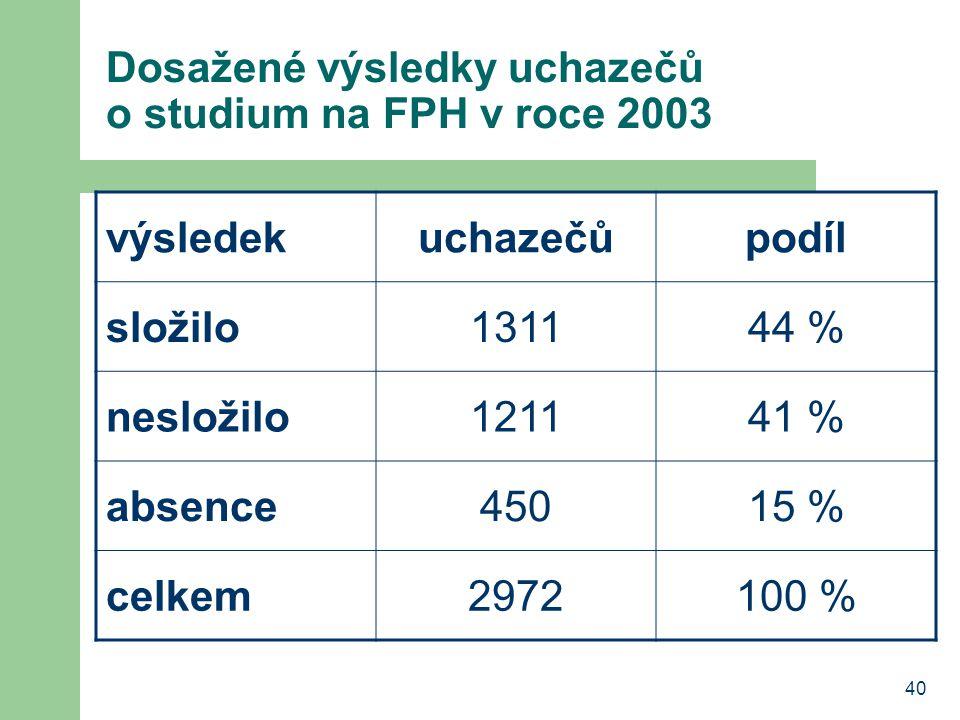 40 Dosažené výsledky uchazečů o studium na FPH v roce 2003 výsledekuchazečůpodíl složilo131144 % nesložilo121141 % absence45015 % celkem2972100 %