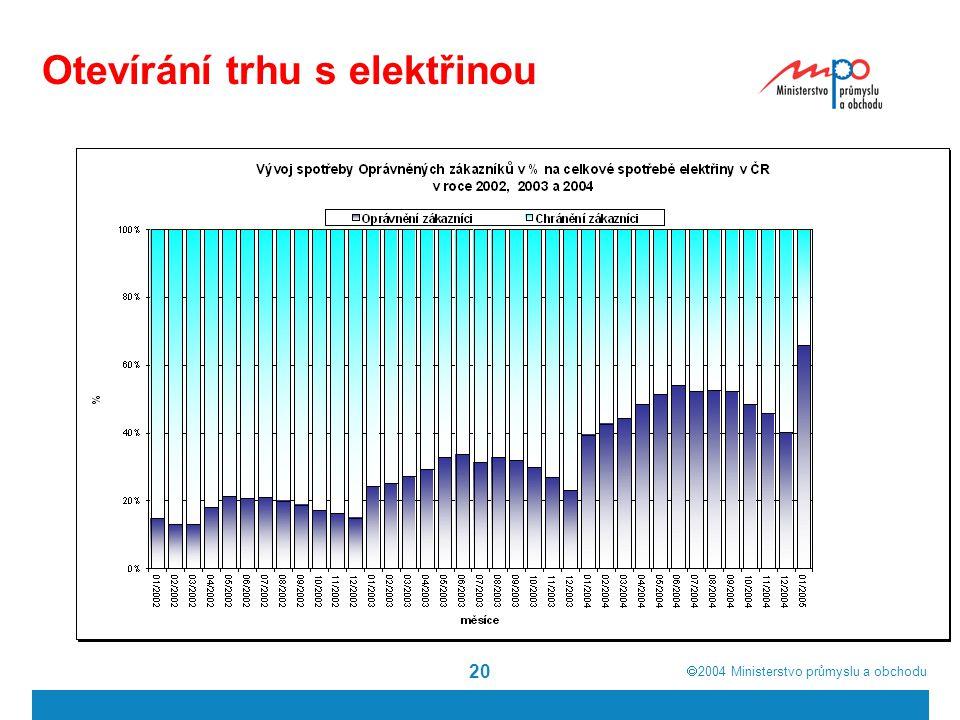  2004  Ministerstvo průmyslu a obchodu 20 Otevírání trhu s elektřinou