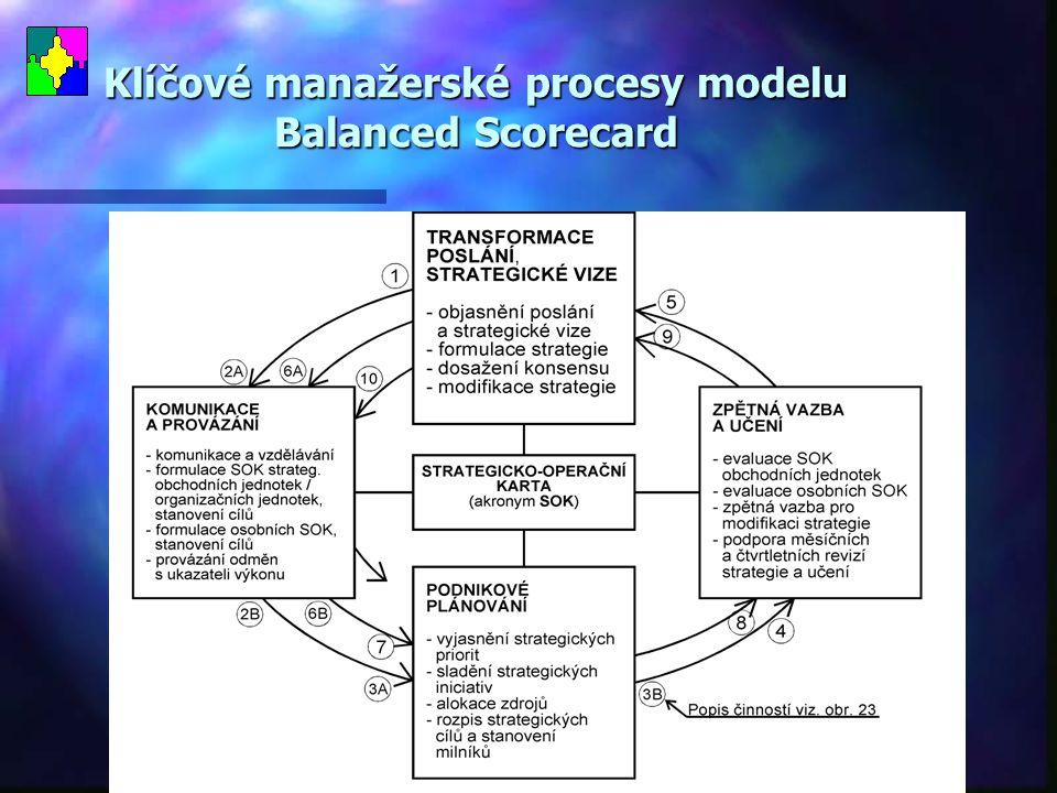 Klíčové manažerské procesy modelu Balanced Scorecard
