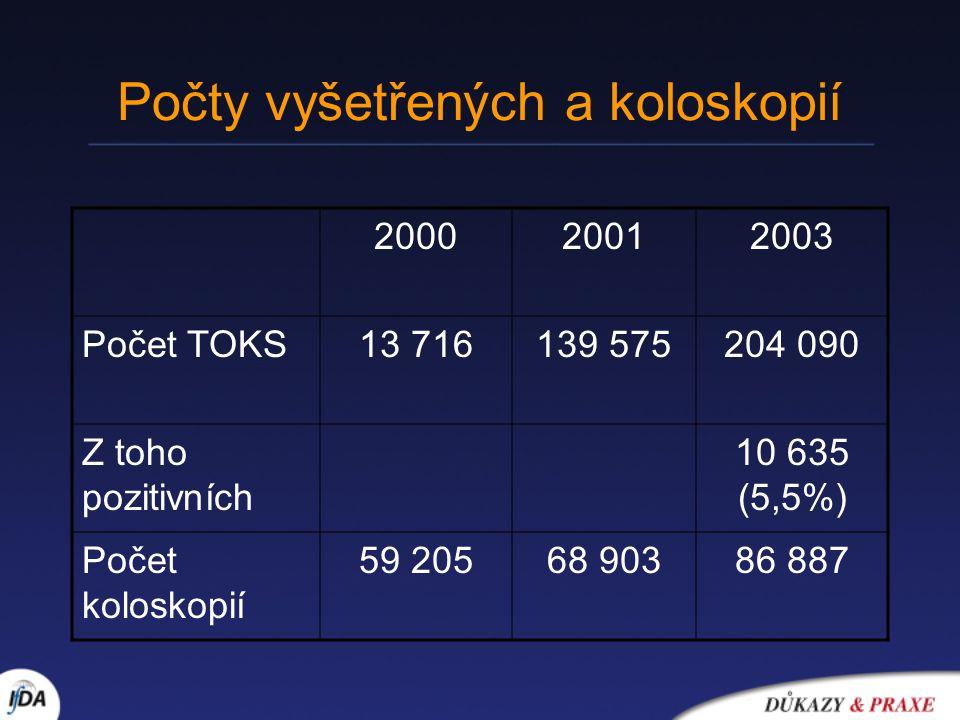Počty vyšetřených a koloskopií 200020012003 Počet TOKS13 716139 575204 090 Z toho pozitivních 10 635 (5,5%) Počet koloskopií 59 20568 90386 887