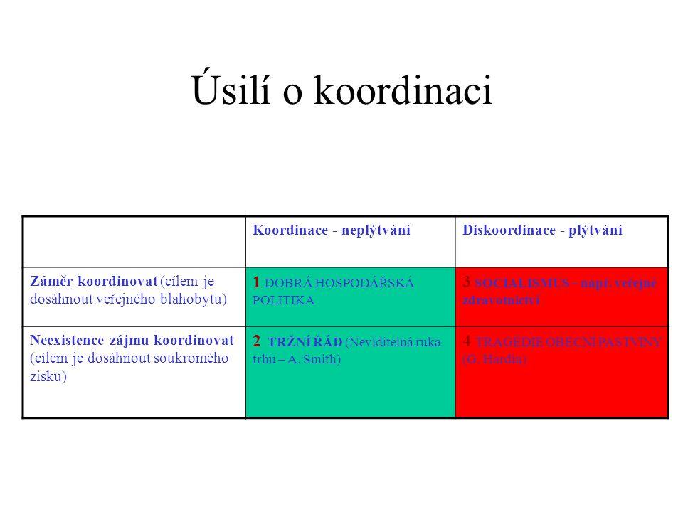 Úsilí o koordinaci Koordinace - neplýtváníDiskoordinace - plýtvání Záměr koordinovat (cílem je dosáhnout veřejného blahobytu) 1 DOBRÁ HOSPODÁŘSKÁ POLITIKA 3 SOCIALISMUS – např.