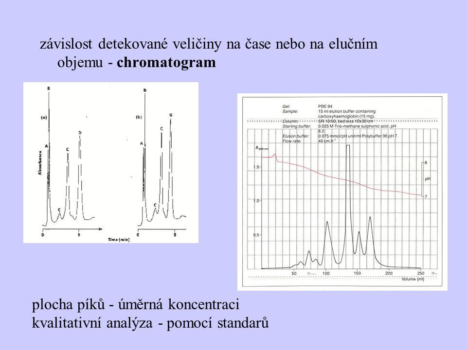 závislost detekované veličiny na čase nebo na elučním objemu - chromatogram plocha píků - úměrná koncentraci kvalitativní analýza - pomocí standarů