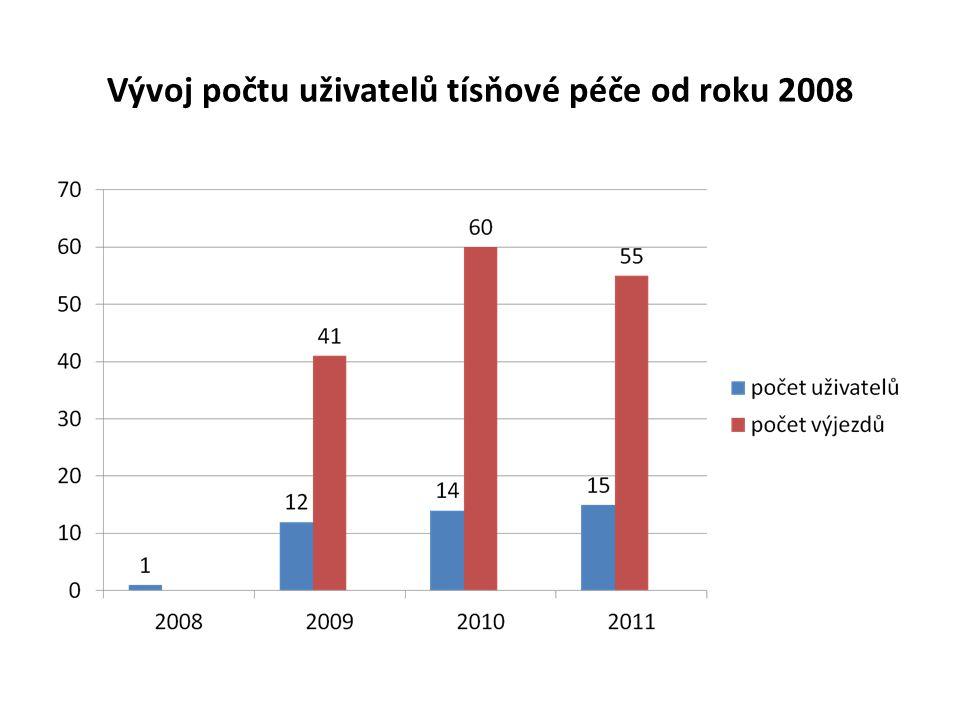 Vývoj počtu uživatelů tísňové péče od roku 2008
