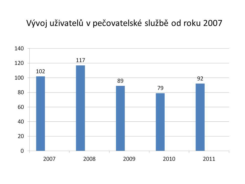 Vývoj uživatelů v pečovatelské službě od roku 2007