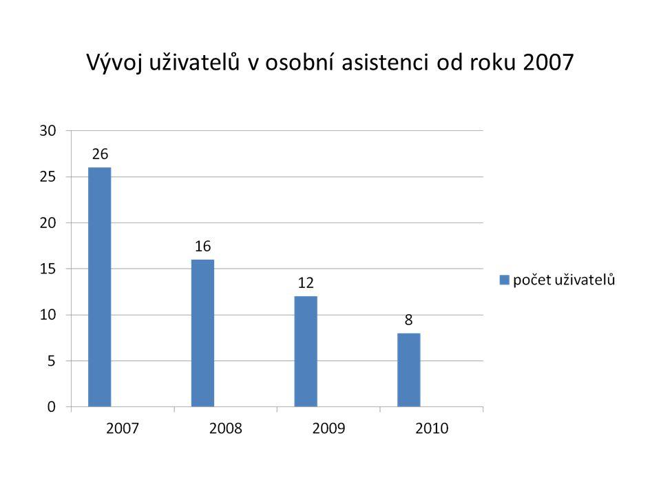 Vývoj uživatelů v osobní asistenci od roku 2007