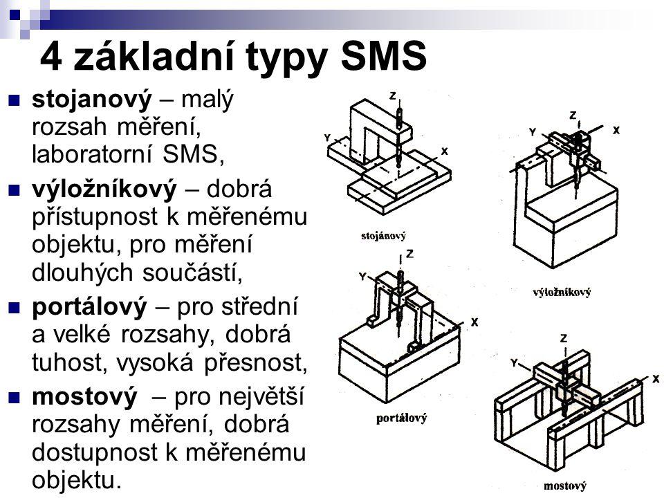 4 základní typy SMS stojanový – malý rozsah měření, laboratorní SMS, výložníkový – dobrá přístupnost k měřenému objektu, pro měření dlouhých součástí,