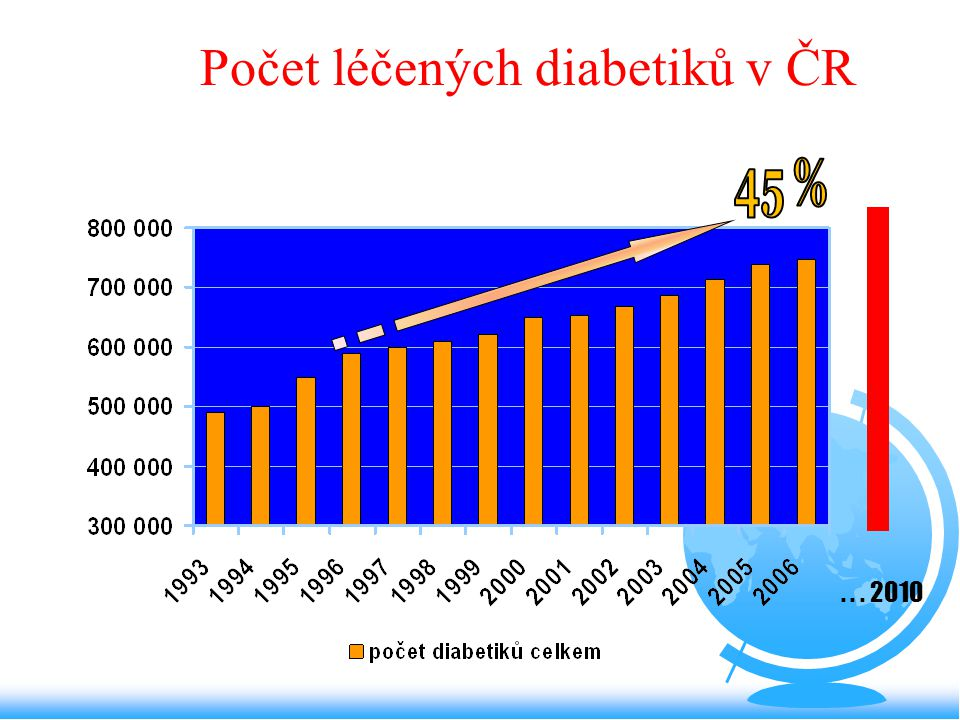 Počet léčených diabetiků v ČR... 2010