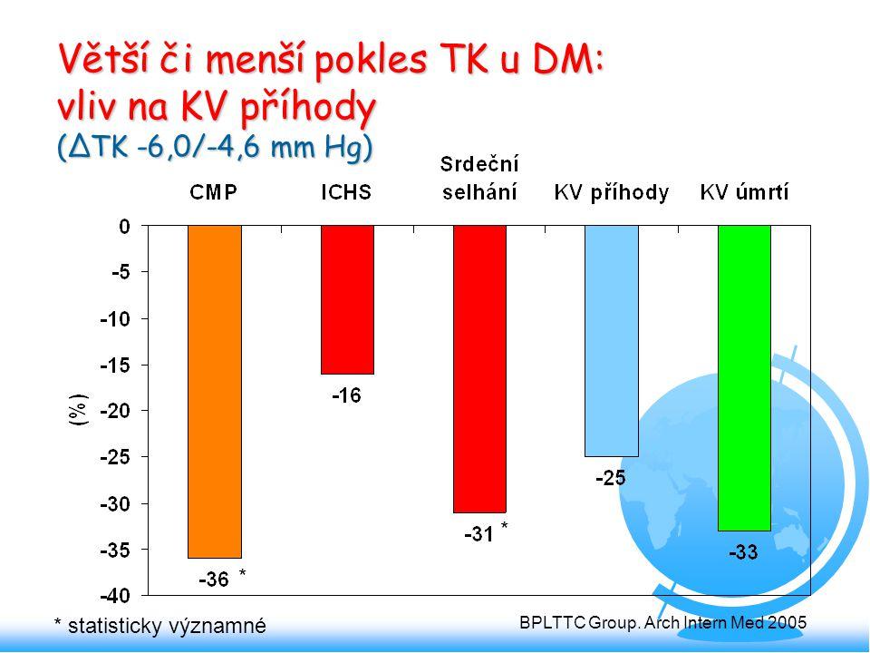 Větší či menší pokles TK u DM: vliv na KV příhody (ΔTK -6,0/-4,6 mm Hg) * * * statisticky významné BPLTTC Group. Arch Intern Med 2005