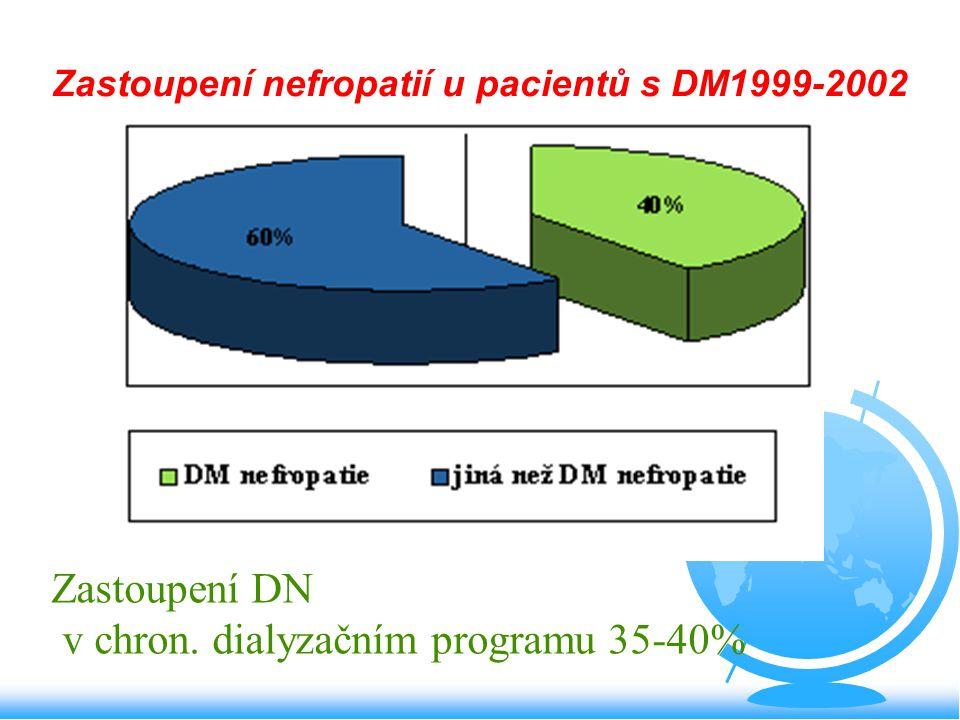 Zastoupení nefropatií u pacientů s DM1999-2002 Zastoupení DN v chron. dialyzačním programu 35-40%