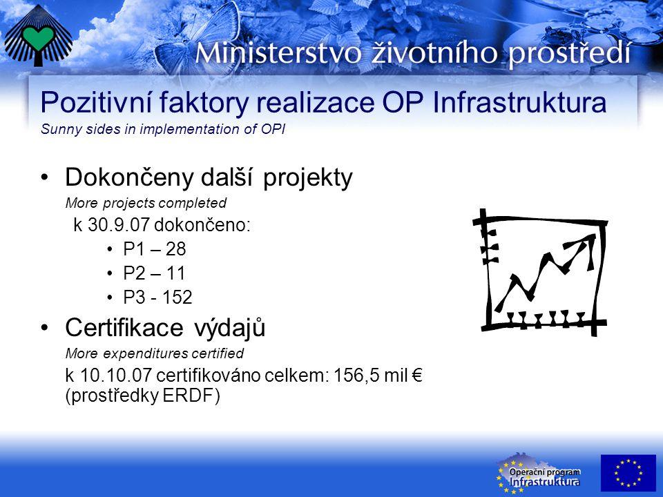 Pozitivní faktory realizace OP Infrastruktura Sunny sides in implementation of OPI Dokončeny další projekty More projects completed k 30.9.07 dokončeno: P1 – 28 P2 – 11 P3 - 152 Certifikace výdajů More expenditures certified k 10.10.07 certifikováno celkem: 156,5 mil € (prostředky ERDF)