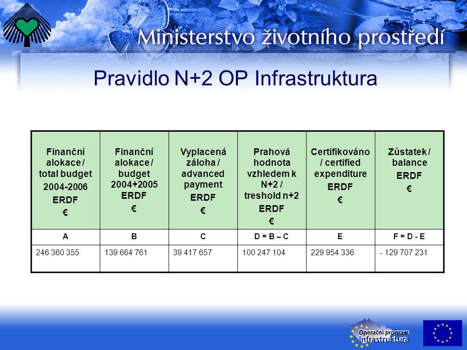 Pravidlo N+2 OP Infrastruktura Finanční alokace / total budget 2004-2006 ERDF € Finanční alokace / budget 2004+2005 ERDF € Vyplacená záloha / advanced payment ERDF € Prahová hodnota vzhledem k N+2 / treshold n+2 ERDF € Certifikováno / certified expenditure ERDF € Zůstatek / balance ERDF € ABCD = B – CEF = D - E 246 360 355139 664 76139 417 657100 247 104229 954 336- 129 707 231