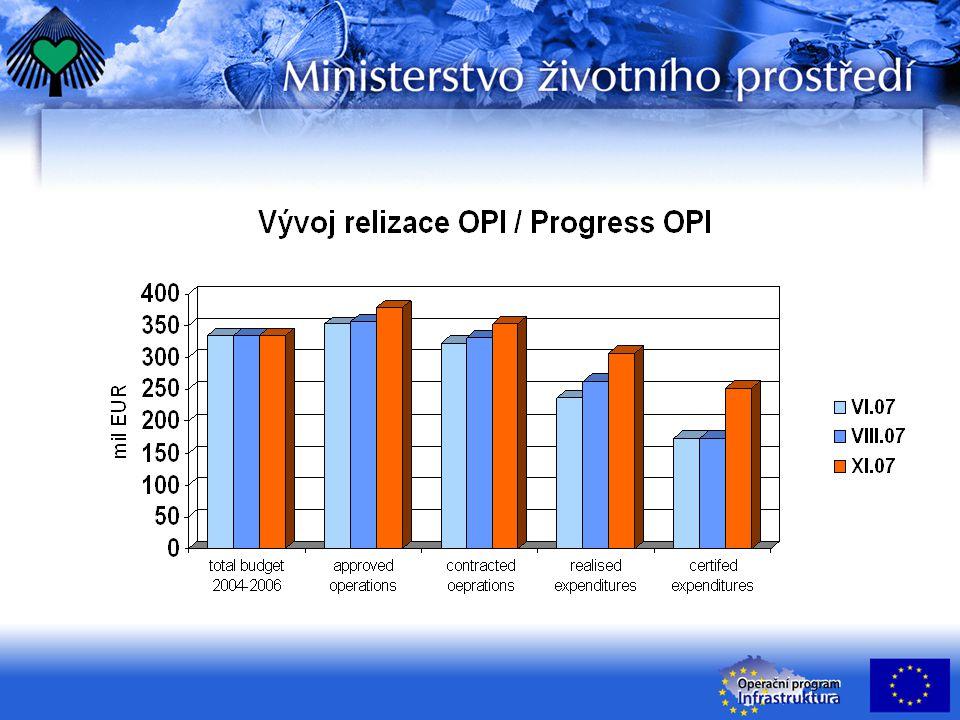 SMT OP Infrastruktura – Priorita 1 Vývoj realizace OP v mil.