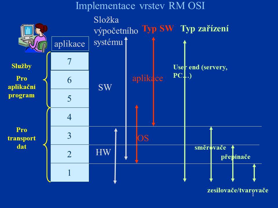 22 virtuální kanály virtuální cesty VP:VC přepínač VP přepínač koncový ATM uzel ATM síť