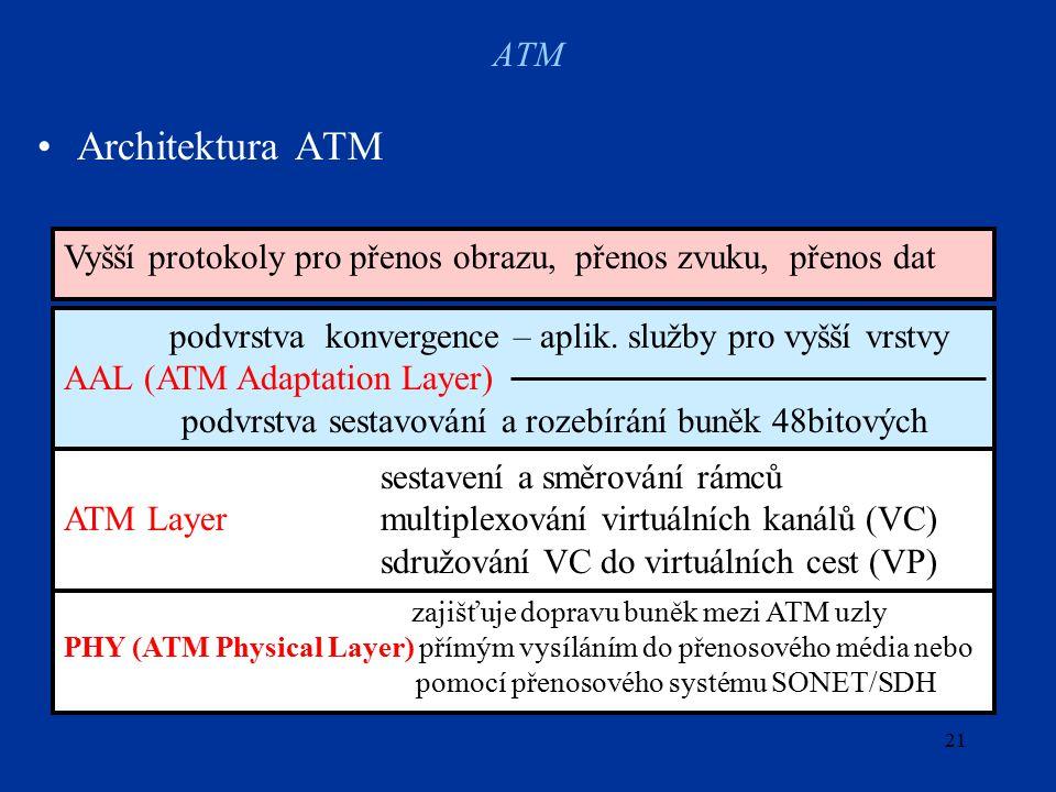 21 ATM Architektura ATM podvrstva konvergence – aplik.