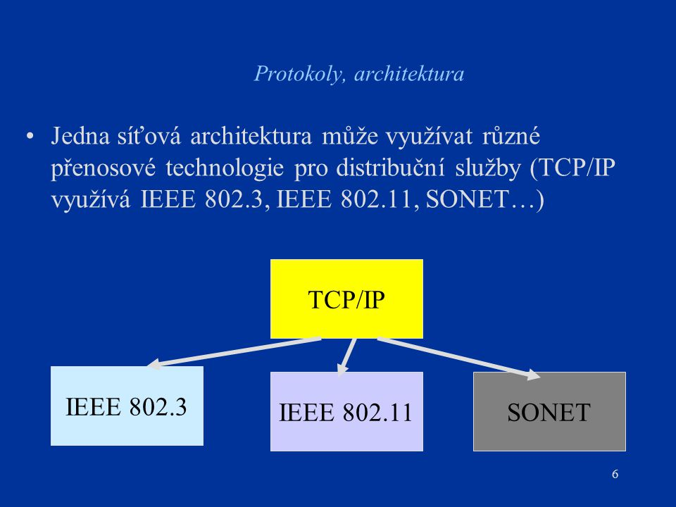 6 Protokoly, architektura Jedna síťová architektura může využívat různé přenosové technologie pro distribuční služby (TCP/IP využívá IEEE 802.3, IEEE 802.11, SONET…) TCP/IP IEEE 802.3 IEEE 802.11SONET