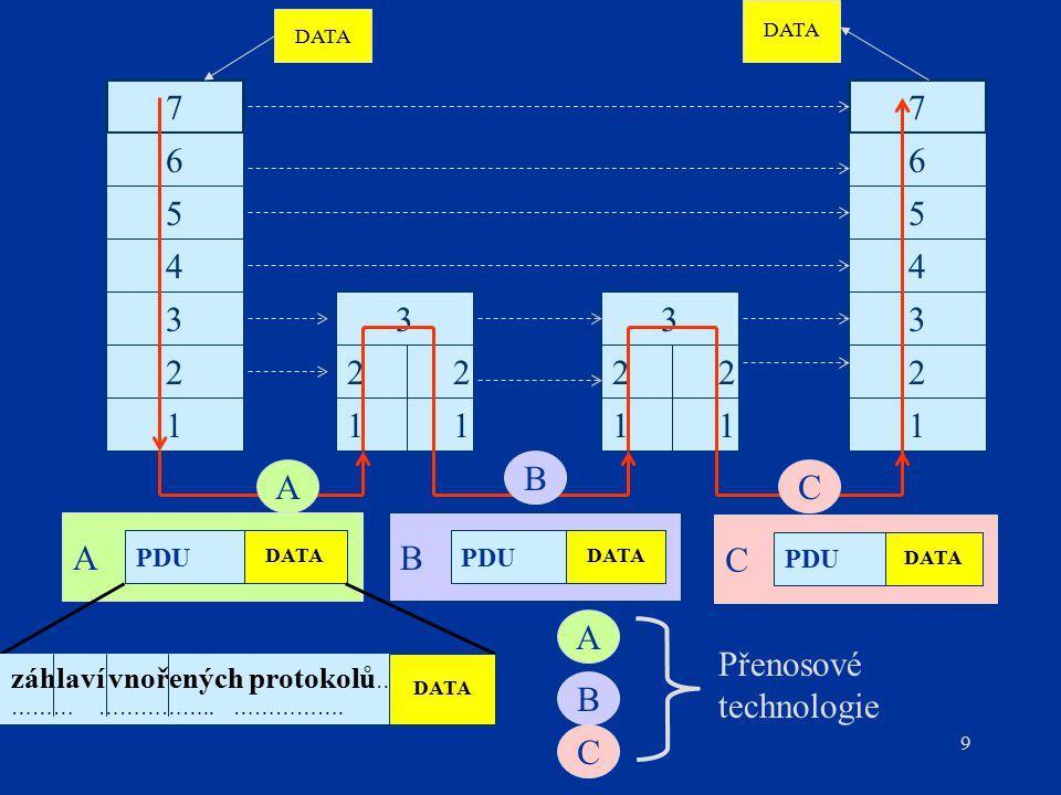 9 N1 N2 A PDU DATA 1 2 3 7 5 6 4 7 5 6 1 2 3 4 1 2 3 1 2 3 AC B B PDU DATA C PDU DATA záhlaví vnořených protokolů …… ……… ……………..