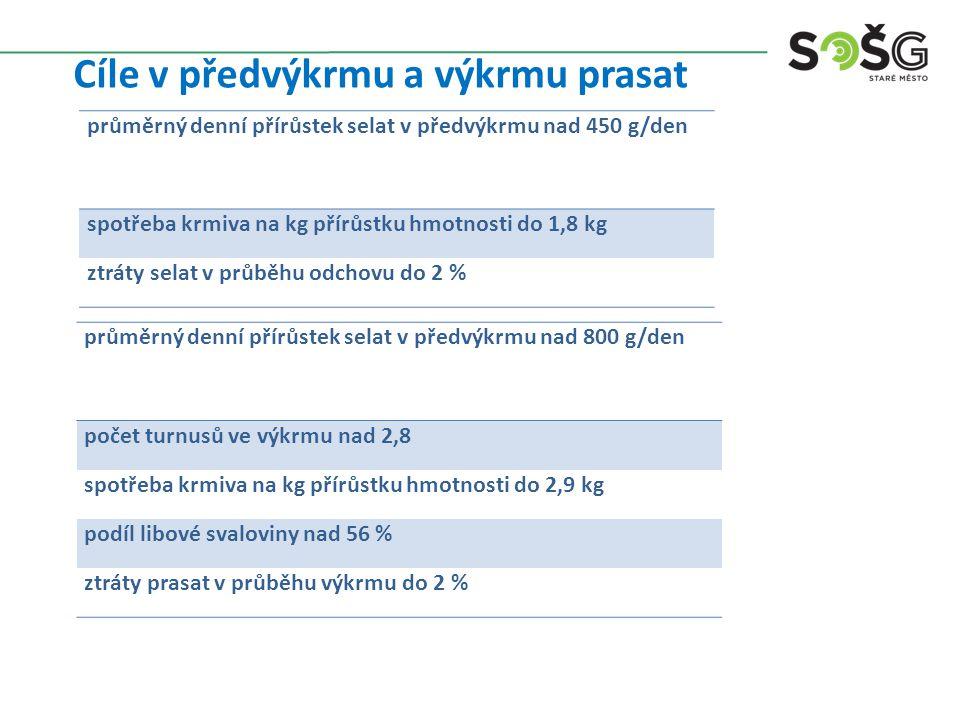 Cíle v předvýkrmu a výkrmu prasat průměrný denní přírůstek selat v předvýkrmu nad 450 g/den spotřeba krmiva na kg přírůstku hmotnosti do 1,8 kg ztráty