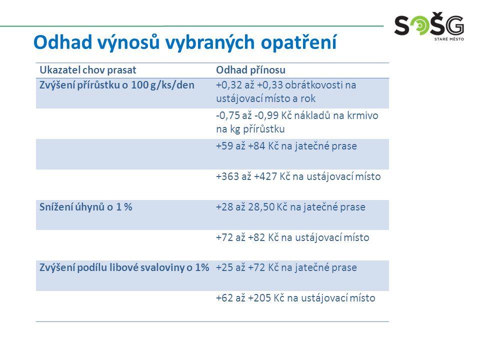 Odhad výnosů vybraných opatření Ukazatel chov prasatOdhad přínosu Zvýšení přírůstku o 100 g/ks/den+0,32 až +0,33 obrátkovosti na ustájovací místo a ro