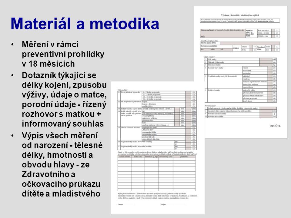 Materiál a metodika Měření v rámci preventivní prohlídky v 18 měsících Dotazník týkající se délky kojení, způsobu výživy, údaje o matce, porodní údaje