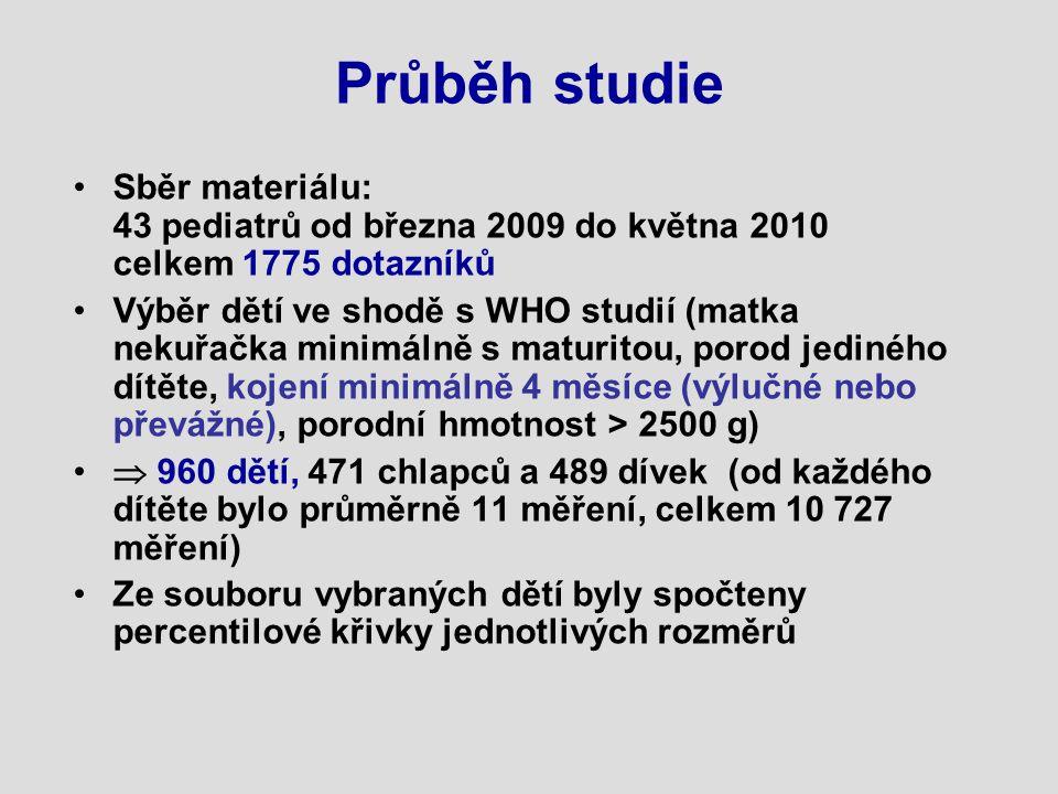 Průběh studie Sběr materiálu: 43 pediatrů od března 2009 do května 2010 celkem 1775 dotazníků Výběr dětí ve shodě s WHO studií (matka nekuřačka minimá