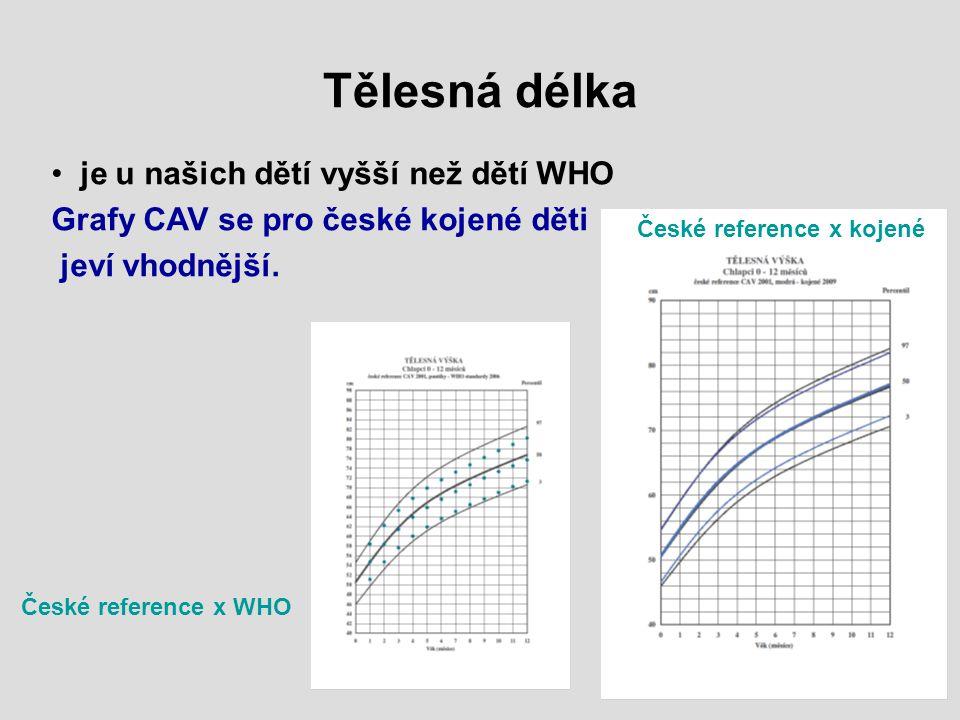 je u našich dětí vyšší než dětí WHO Grafy CAV se pro české kojené děti jeví vhodnější. Tělesná délka České reference x kojené České reference x WHO