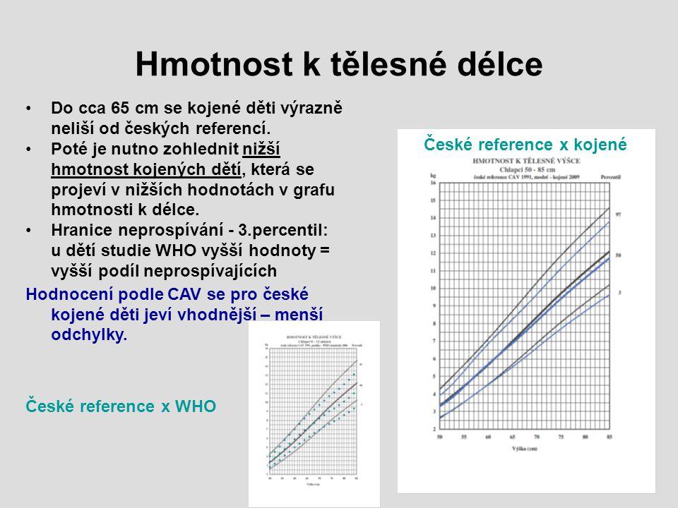 Hmotnost k tělesné délce Do cca 65 cm se kojené děti výrazně neliší od českých referencí. Poté je nutno zohlednit nižší hmotnost kojených dětí, která
