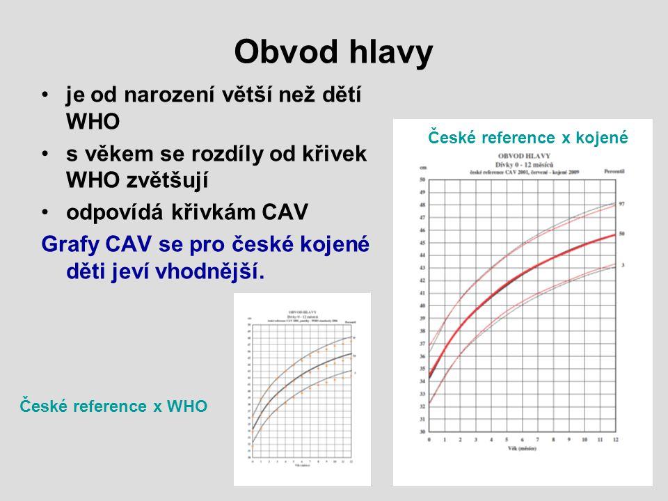 Obvod hlavy je od narození větší než dětí WHO s věkem se rozdíly od křivek WHO zvětšují odpovídá křivkám CAV Grafy CAV se pro české kojené děti jeví v