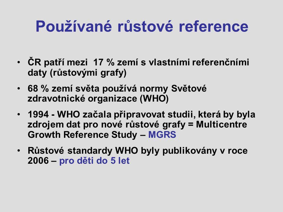 Používané růstové reference ČR patří mezi 17 % zemí s vlastními referenčními daty (růstovými grafy) 68 % zemí světa používá normy Světové zdravotnické