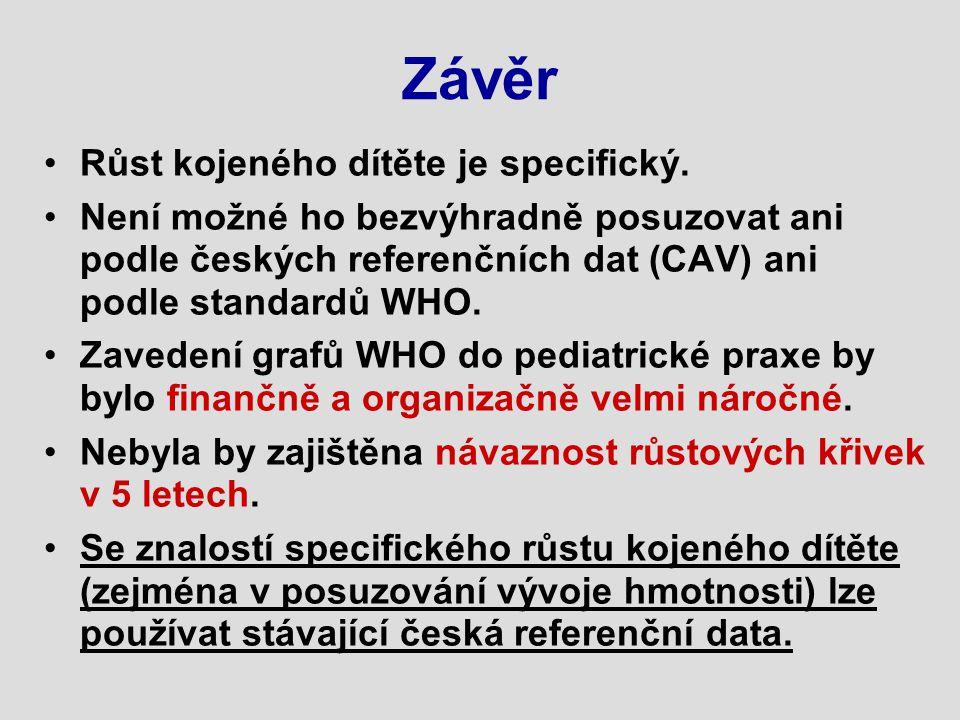 Závěr Růst kojeného dítěte je specifický. Není možné ho bezvýhradně posuzovat ani podle českých referenčních dat (CAV) ani podle standardů WHO. Zavede