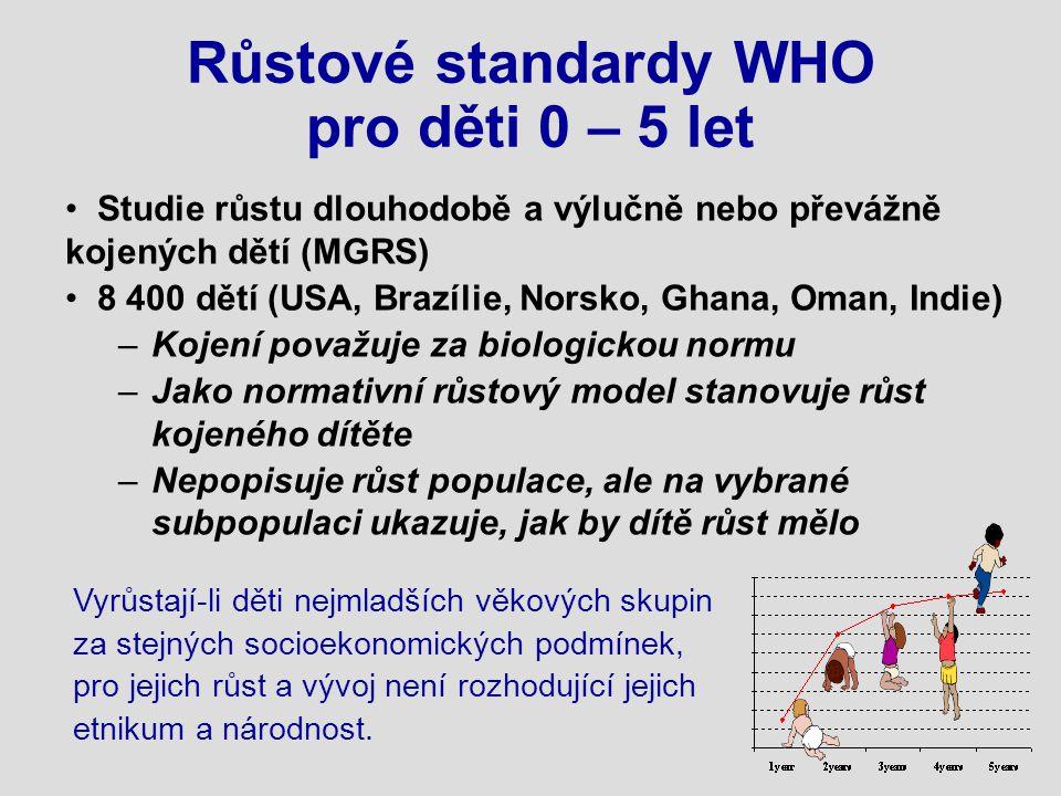 je u našich dětí vyšší než dětí WHO Grafy CAV se pro české kojené děti jeví vhodnější.