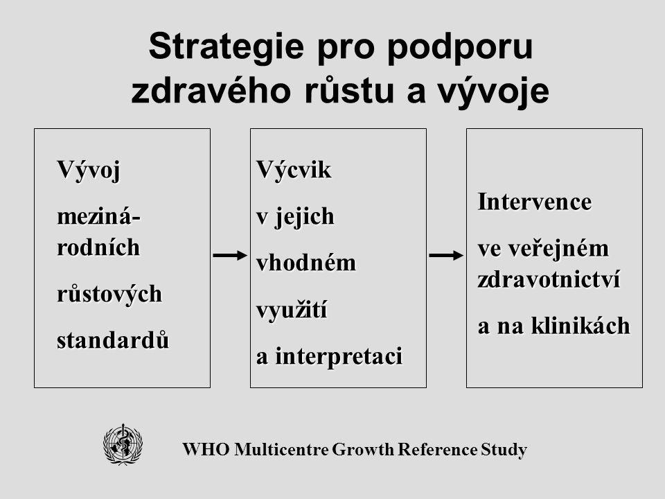Strategie pro podporu zdravého růstu a vývoje Výcvik v jejich vhodnémvyužití a interpretaci WHO Multicentre Growth Reference Study Vývoj meziná- rodní