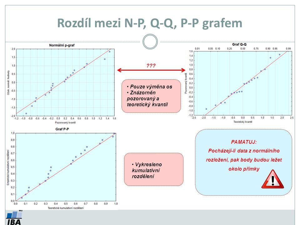 Rozdíl mezi N-P, Q-Q, P-P grafem Pouze výměna os Znázorněn pozorovaný a teoretický kvantil ??? Vykresleno kumulativní rozdělení PAMATUJ: Pocházejí-li