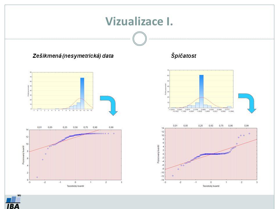 Vizualizace I. Zešikmená (nesymetrická) dataŠpičatost