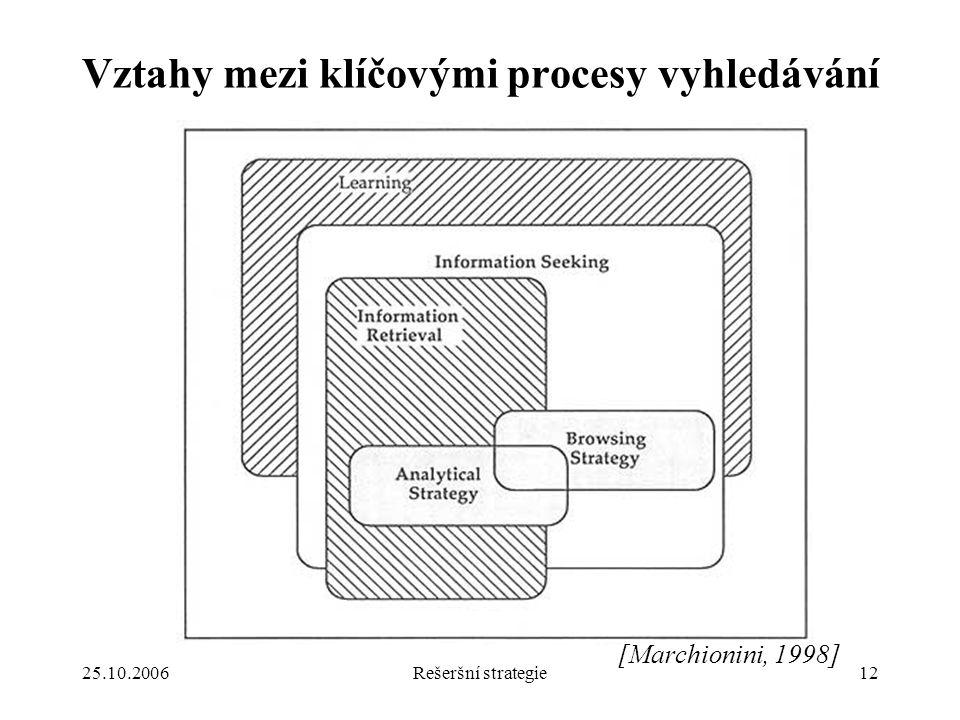 25.10.2006Rešeršní strategie12 Vztahy mezi klíčovými procesy vyhledávání [Marchionini, 1998]