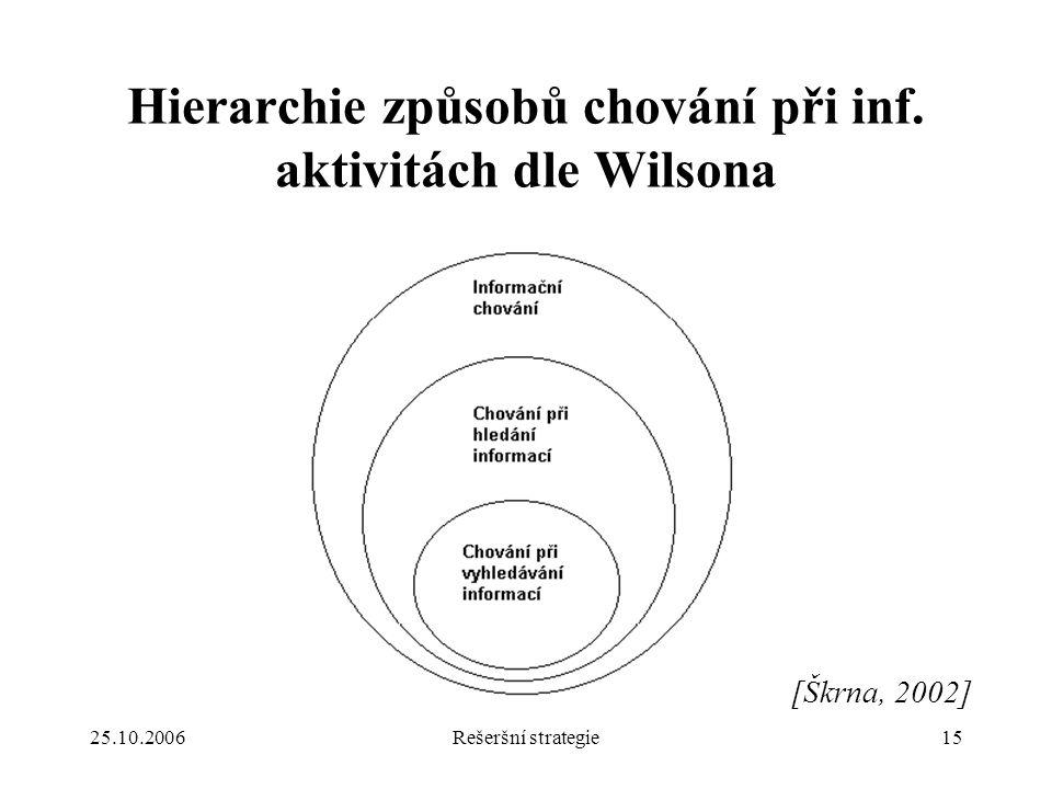 25.10.2006Rešeršní strategie15 Hierarchie způsobů chování při inf.