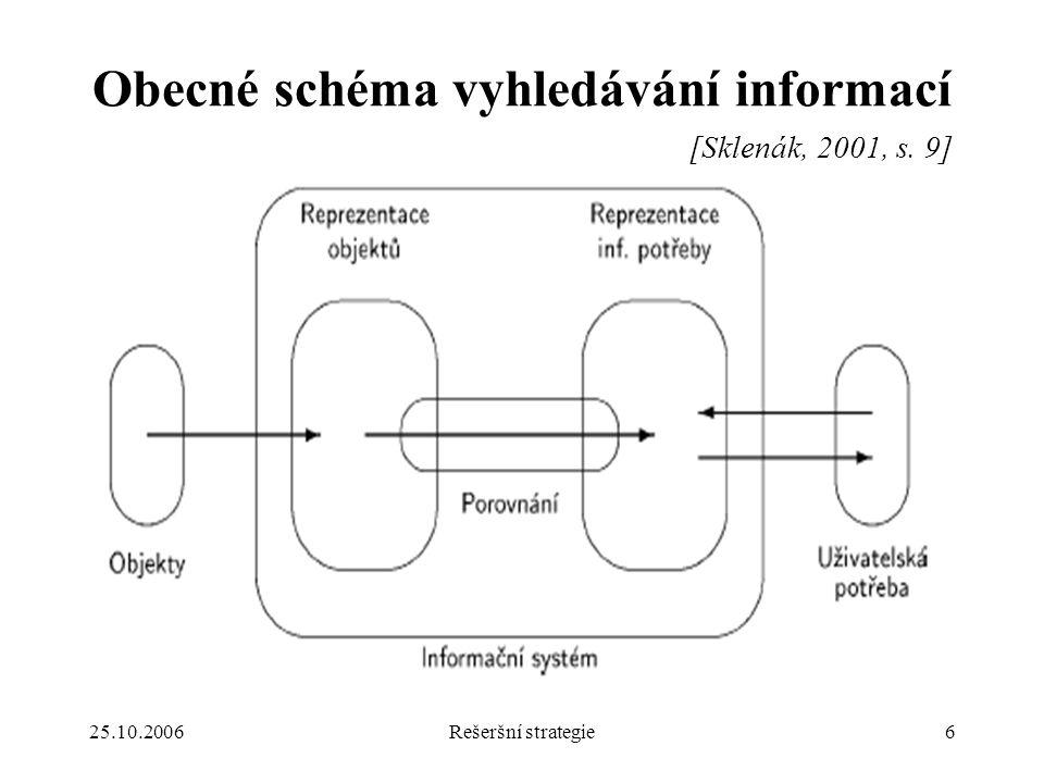 25.10.2006Rešeršní strategie6 Obecné schéma vyhledávání informací [Sklenák, 2001, s. 9]