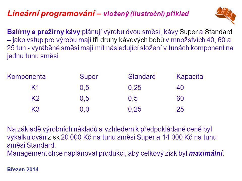 Lineární programování – vložený (ilustrační) příklad Březen 2014 Balírny a pražírny kávy plánují výrobu dvou směsí, kávy Super a Standard – jako vstup