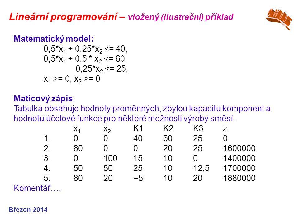 Březen 2014 Matematický model: 0,5*x 1 + 0,25*x 2 <= 40, 0,5*x 1 + 0,5 * x 2 <= 60, 0,25*x 2 <= 25, x 1 >= 0, x 2 >= 0 Maticový zápis: Tabulka obsahuj