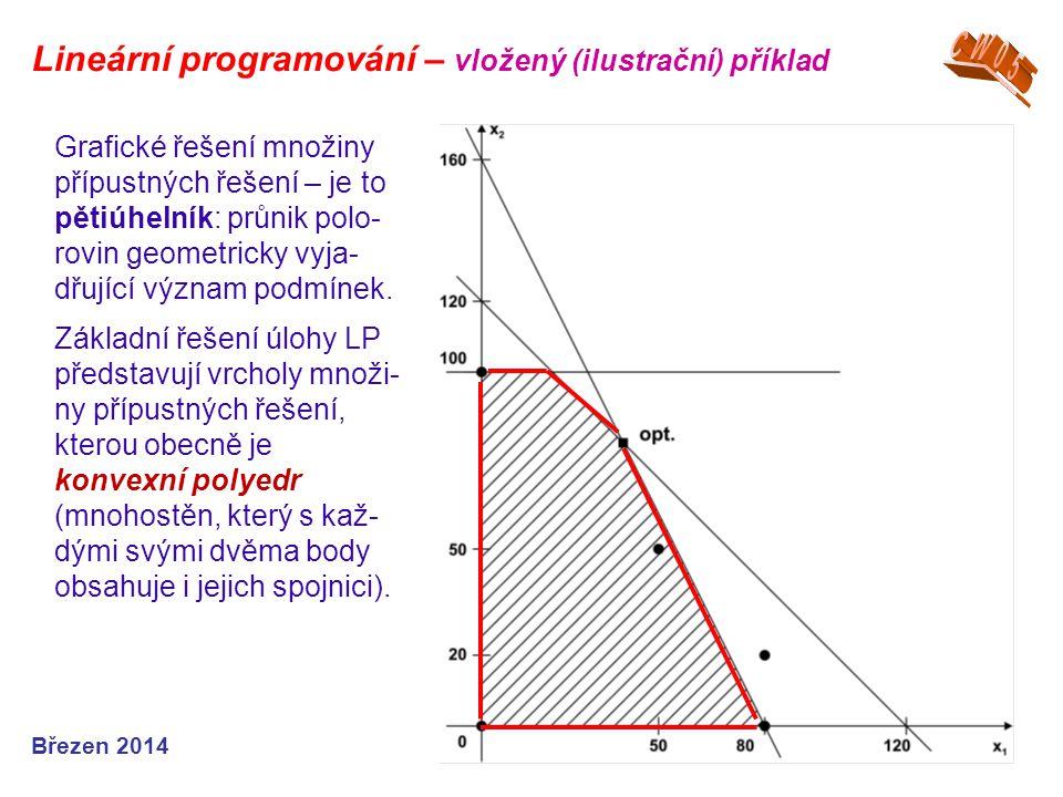 Březen 2014 Grafické řešení množiny přípustných řešení – je to pětiúhelník: průnik polo- rovin geometricky vyja- dřující význam podmínek. Základní řeš