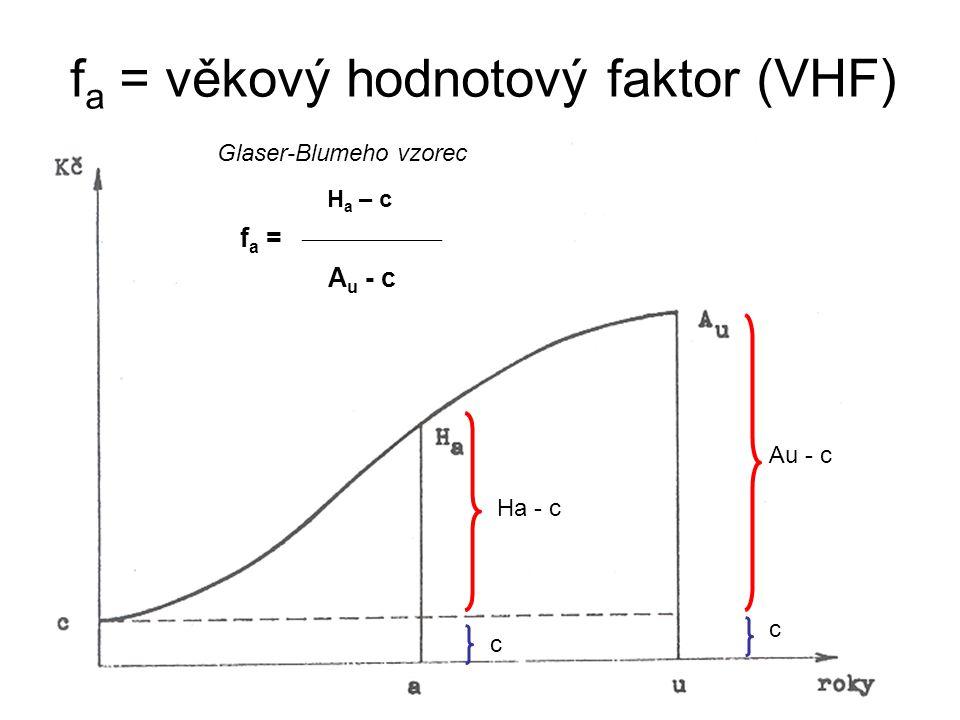 f a = věkový hodnotový faktor (VHF) H a – c f a =  A u - c Ha - c Au - c c c Glaser-Blumeho vzorec