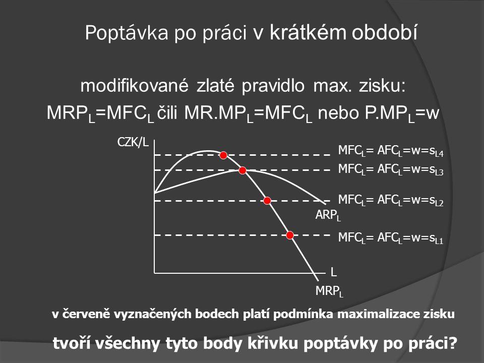 Poptávka po práci v krátkém období MFC L = AFC L =w=s L L CZK/L L SLSL w DLDL Firma Trh práce L* w*