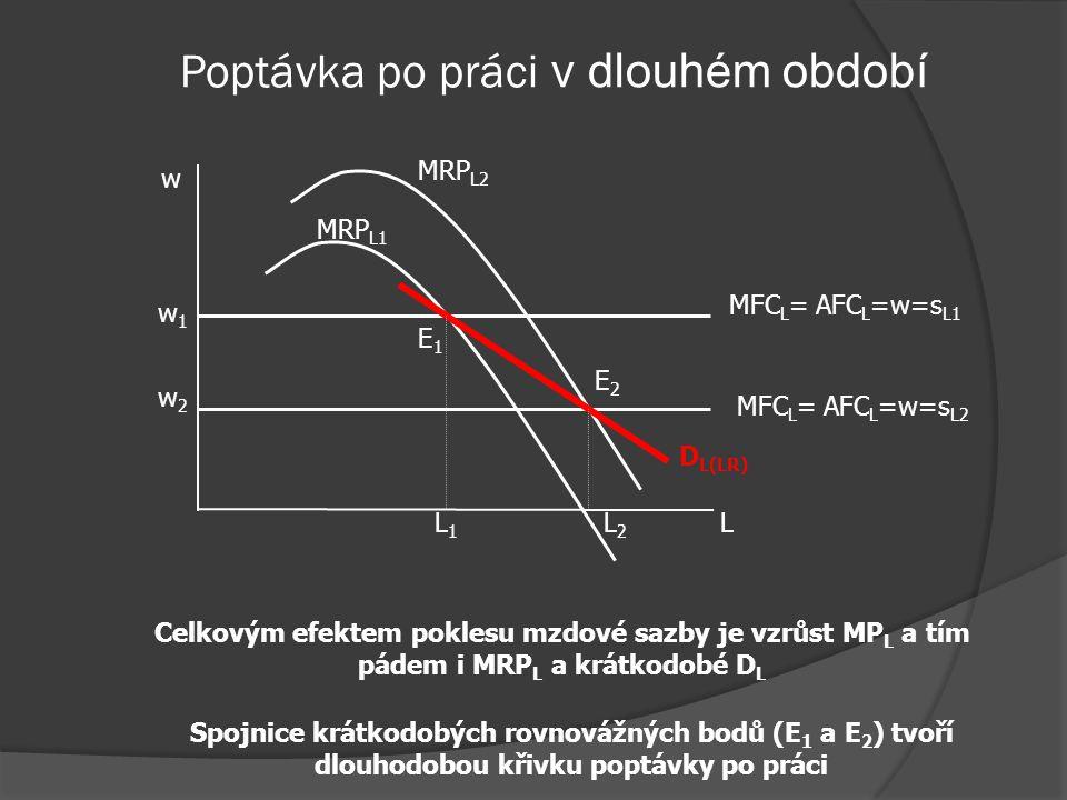 Poptávka po práci v dlouhém období L K Q1Q1 Q2Q2 SEPE A TE B C SE: při poklesu mzdové sazby bude firma nahrazovat kapitál prací – posun z A do B → zho