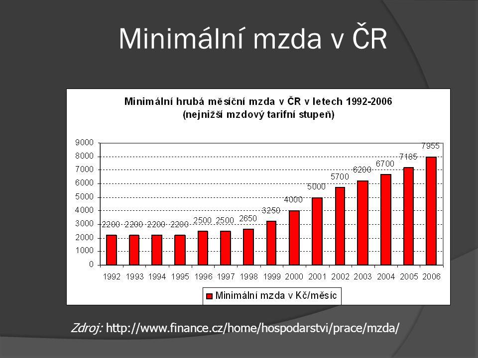 (I)racionalita minimální mzdy  je-li minimální mzda stanovena pod úrovní rovnovážné mzdy, pak nemá smysl – trh se vyčistí při vyšší mzdě a všichni, k