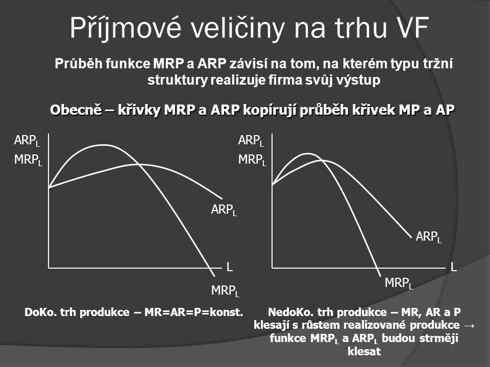 Příjmové veličiny na trhu VF Průběh funkce MRP a ARP závisí na tom, na kterém typu tržní struktury realizuje firma svůj výstup Obecně – křivky MRP a ARP kopírují průběh křivek MP a AP MRP L ARP L L MRP L DoKo.